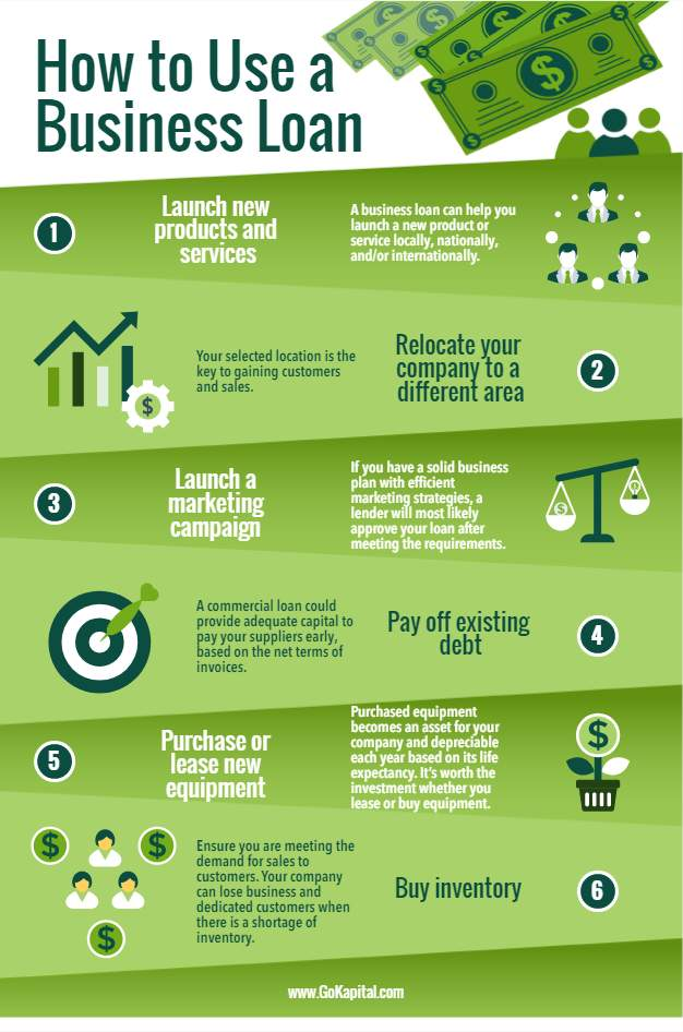 how to use a business loan infographic
